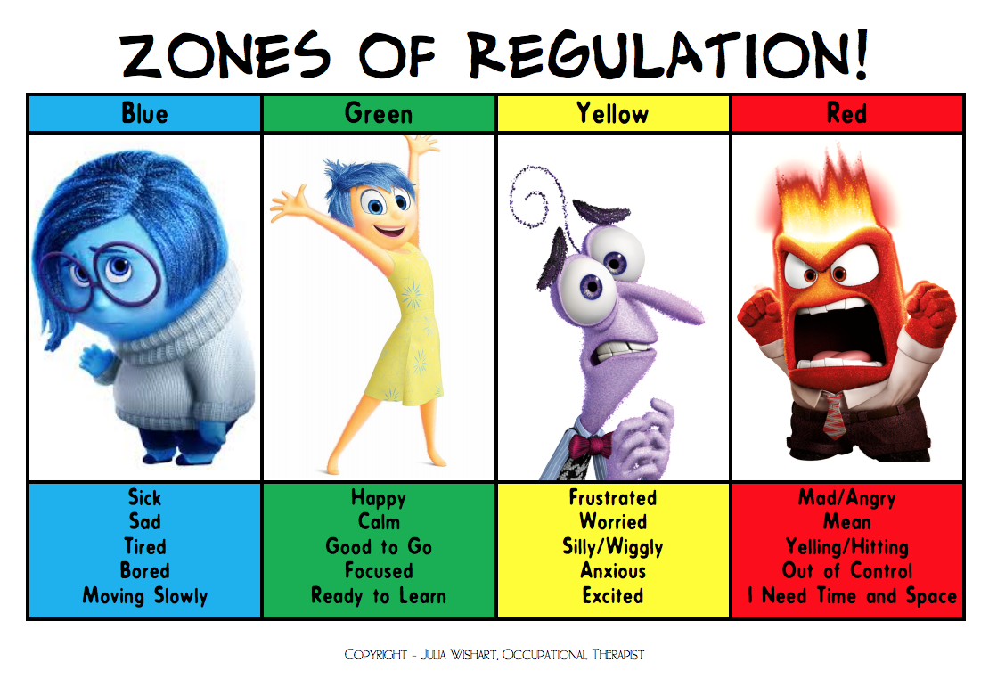 Reflecting on the 'Zones of Regulation' - GREEN FISH LEARNING